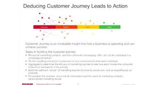 Customer Journey Insights Lead to Action