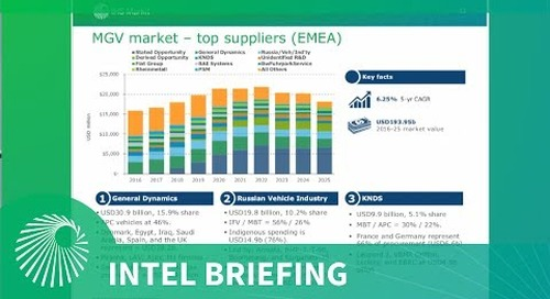 Intel Briefing: The Military Ground Vehicle Market