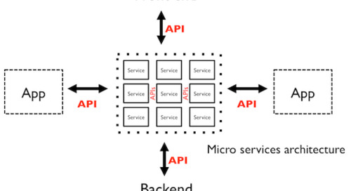 Role of APIs in Microservices