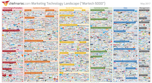 5 Trending Takeaways from MarTech 2017