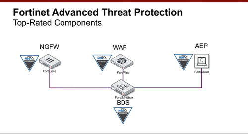 Fortinet Advanced Threat Protection Demo