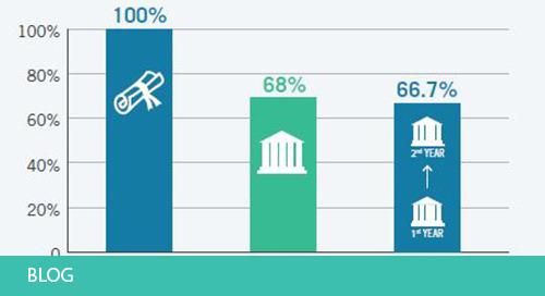100 Percent Graduation Rates for a Public Military Academy