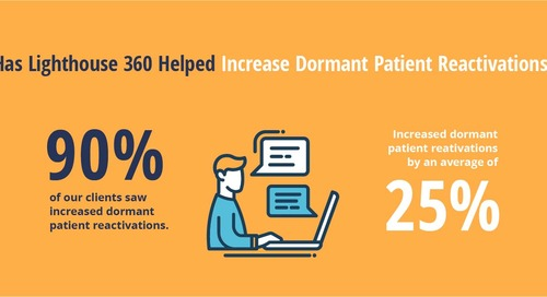 How Has Lighthouse 360 Helped Dental Practices?