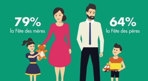 Fête des pères vs Fête des mères