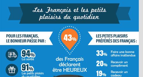 Les Français et les petits plaisirs du quotidien