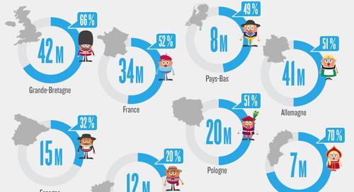 Chiffres clés du e-commerce en 2014