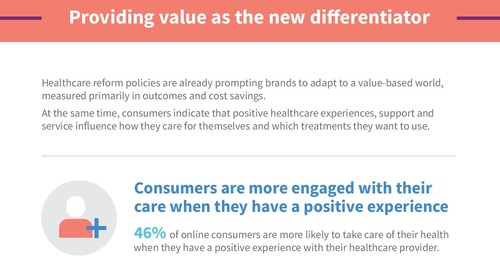 Infographic: Pharma's Opportunity in Meeting Emerging Customer Expectations in Health