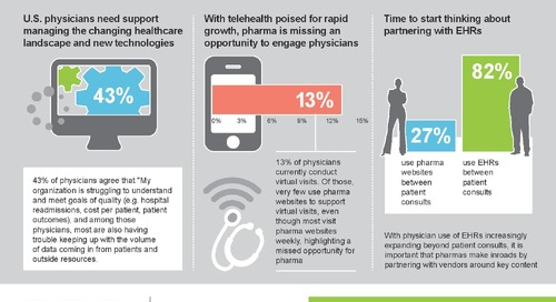 Infographic: US Physician Digital Trends 2016