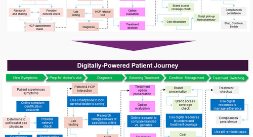 Report: Modernizing the Patient Journey with Digital
