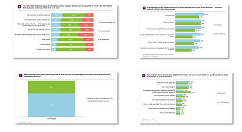 Specialist and Patient Multichannel Planning Data