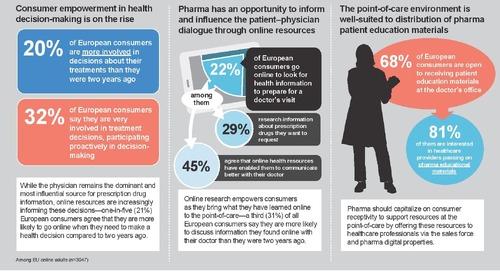 Infographic: EU Patient Digital Health Trends