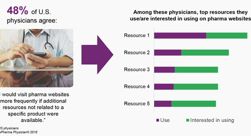 Report: Physician Digital Content Strategy