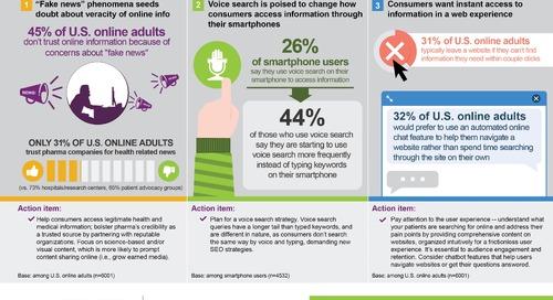 Patient digital infographic - 3 trends driving online health info-seeking
