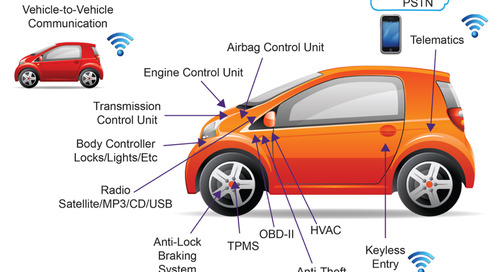Build security into the connected car development life cycle