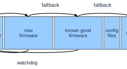 Identifying secure firmware update mechanisms and open source options for embedded Linux devices