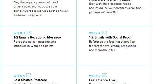 Direct Mail & Email Workflow Templates For Ridiculously Effective Marketing Campaigns