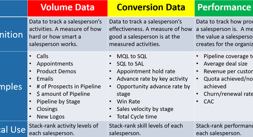 How To Approach Sales Coaching Like a Pro {Part 2 of 5} — the Right Use of Sales Data