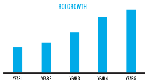California Academy of Sciences ROI Growth
