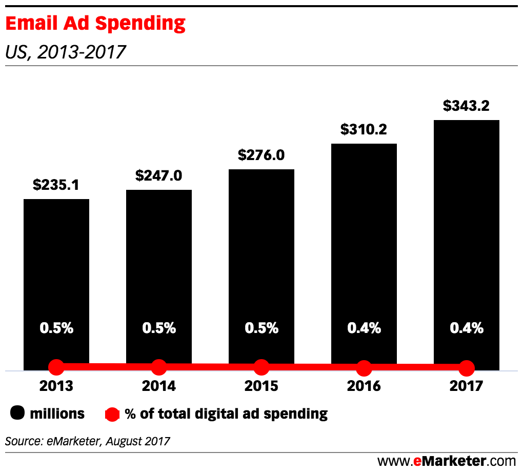 Email Ad Spend 2013-2017