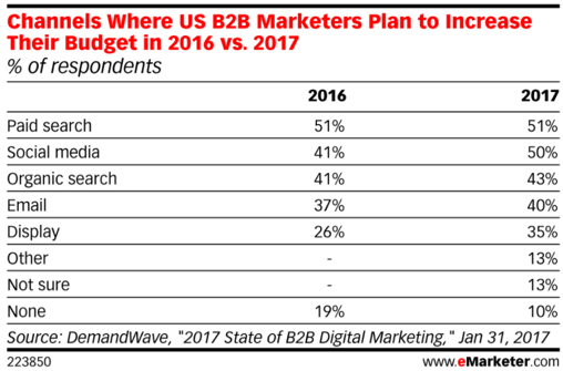 B2B Marketing Budgets
