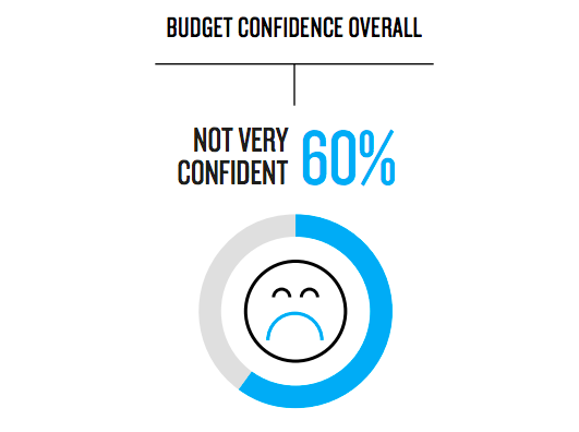Marketers Lack Budget Confidence