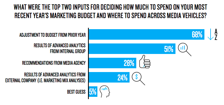 Marketing Budget Inputs