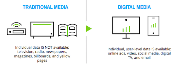 Traditional Media vs. Digital Media