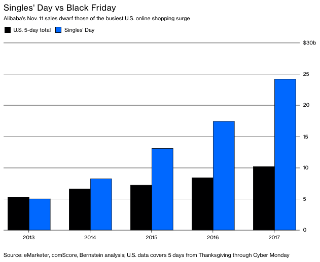 Singles Day vs. Black Friday