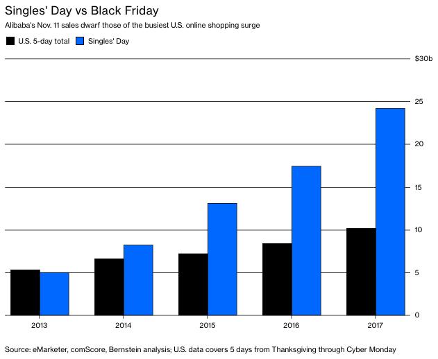 Singles Day vs. Black Friday
