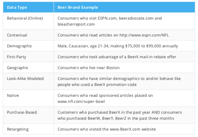Case Study: Data Targeting For A Leading Beer Brand