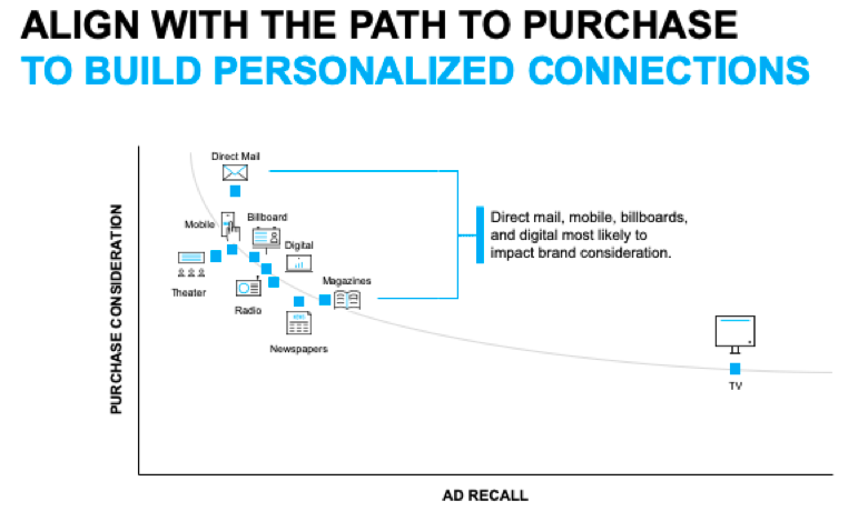 How media channels influence path to purchase
