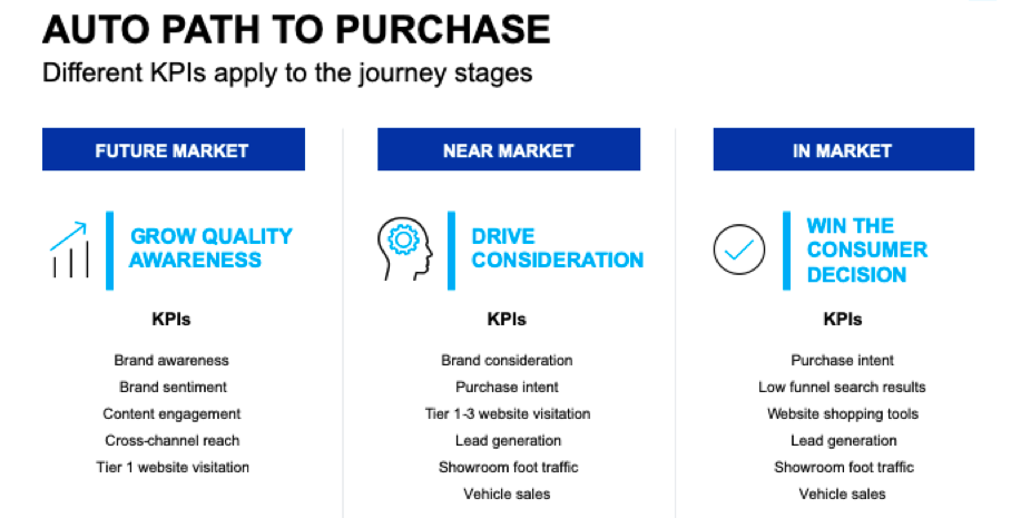 KPIs on the auto path to purchase