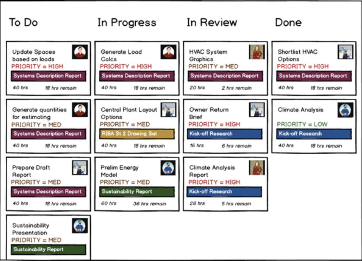 Image illustrating an agile approach to projects