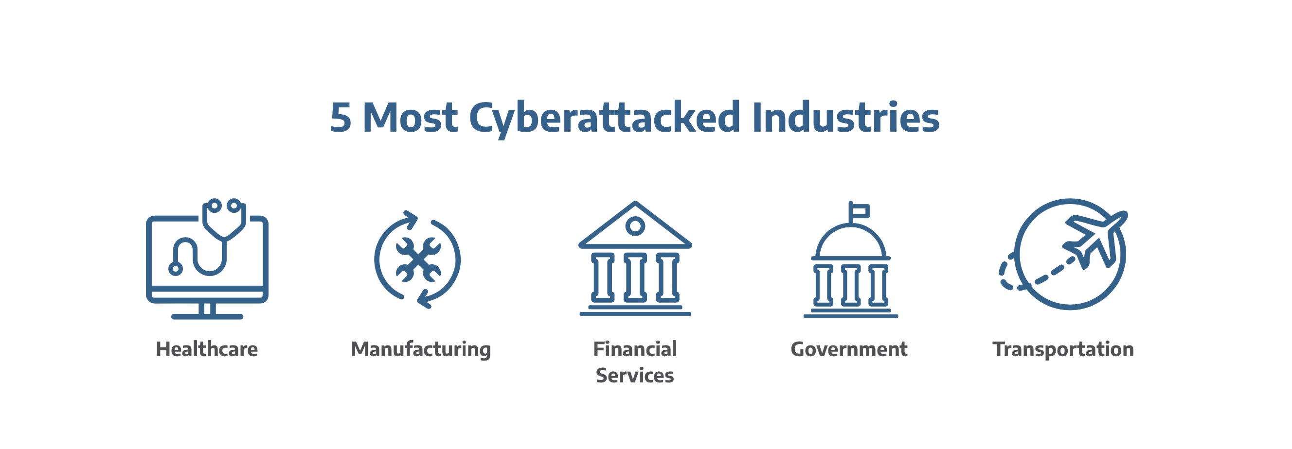 "Text of ""5 Most Cyberattacked Industries"" with graphics of healthcare, manufacturing, financial services, government, and transportation"