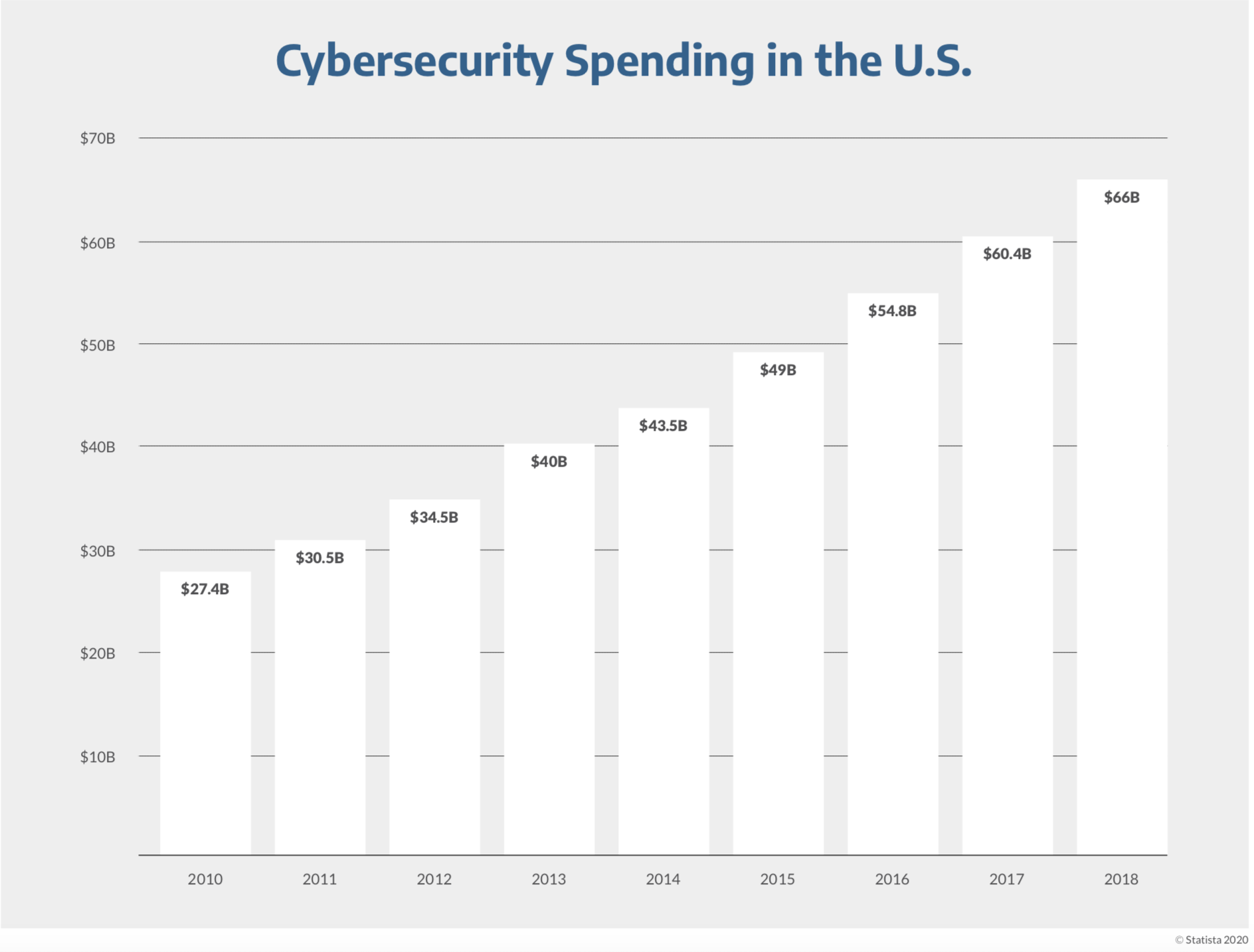 Cybersecurity spending in the U.S. graph. $27.4 billion in 2010, $66 billion in 2019