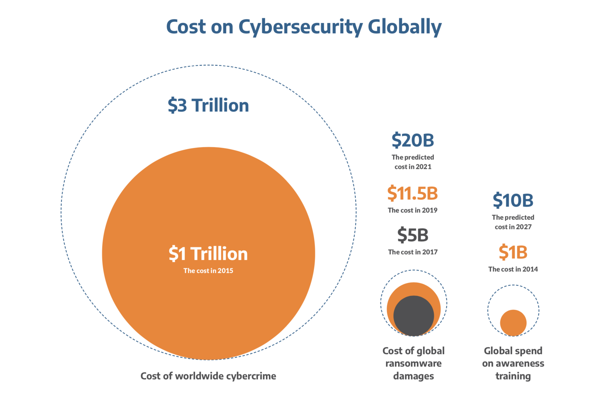 cost of Cybersecurity Globally graph. 20 billion predicted in 2021
