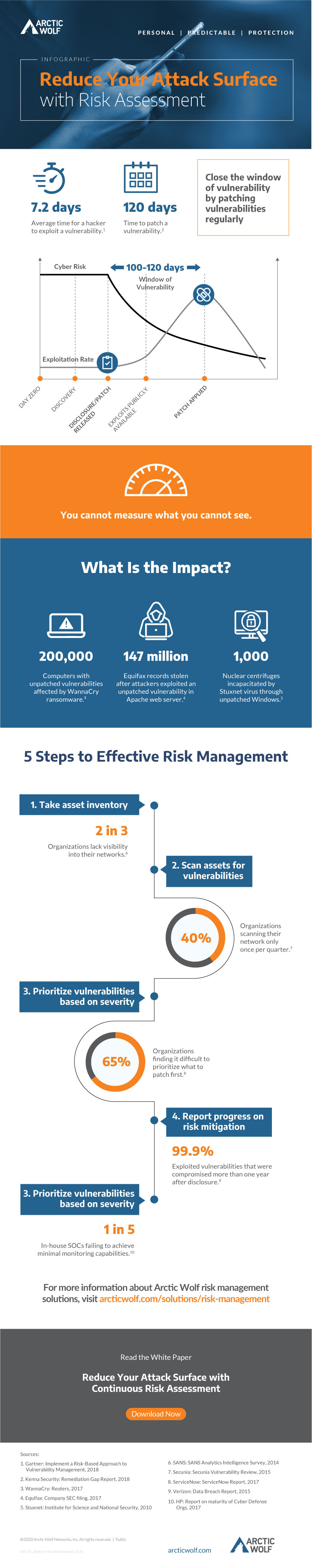 Risk Infographic