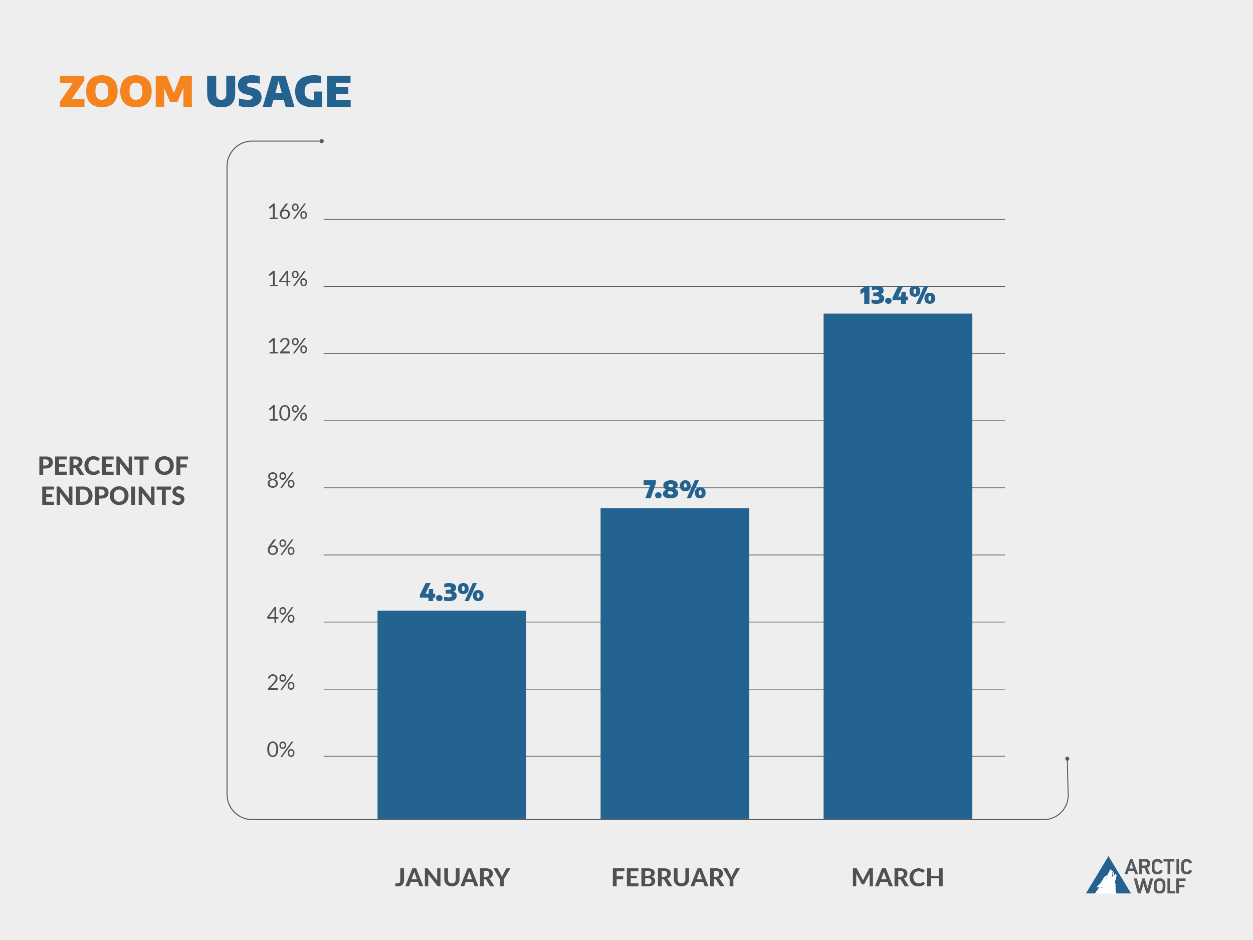 Graph showing Zoom usage has tripled from January to March 2020.