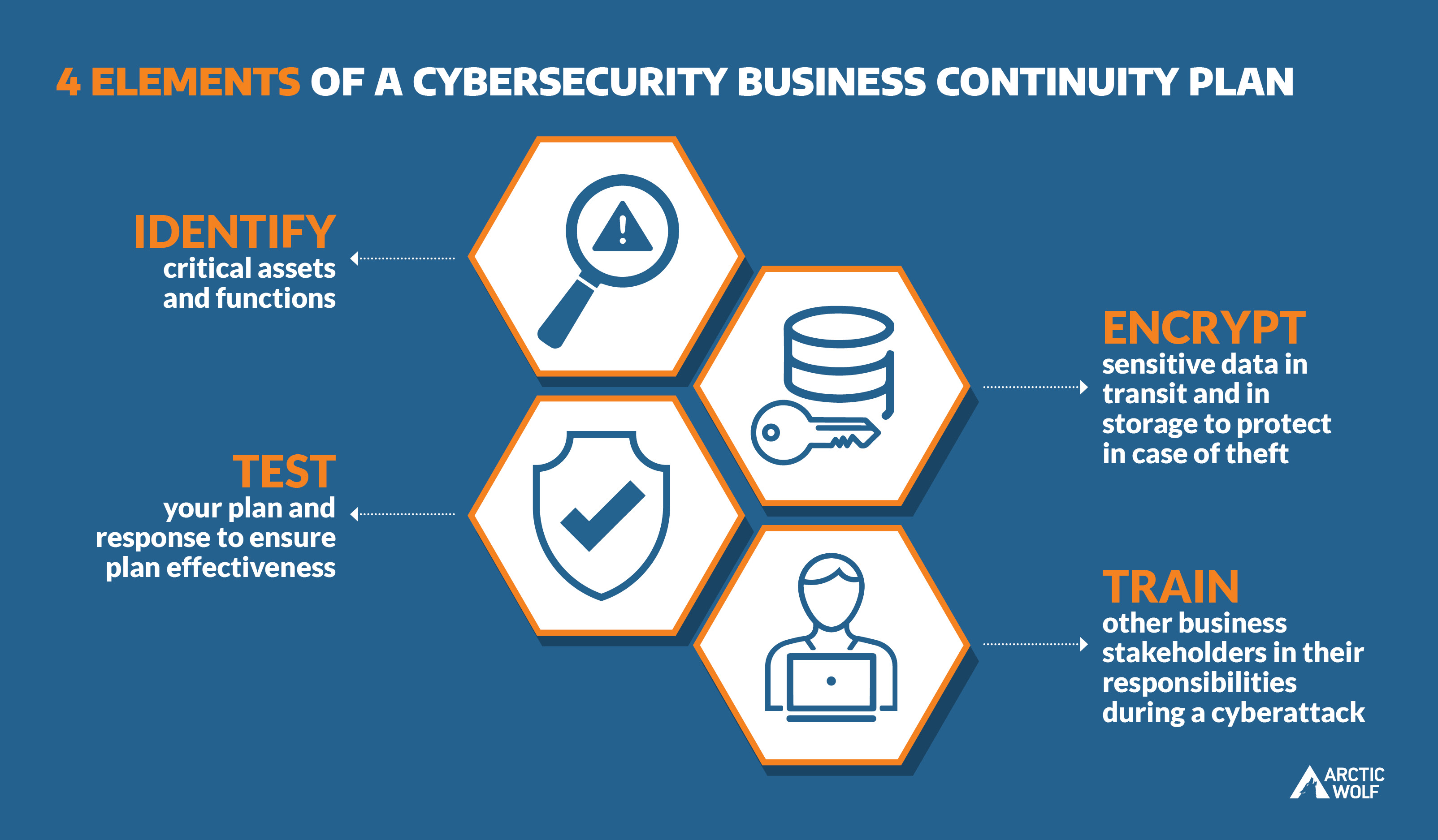 "Custom graphic of Four Elements of a Cybersecurity Business continuity plan: ""identity, test, encrypt, and train"""