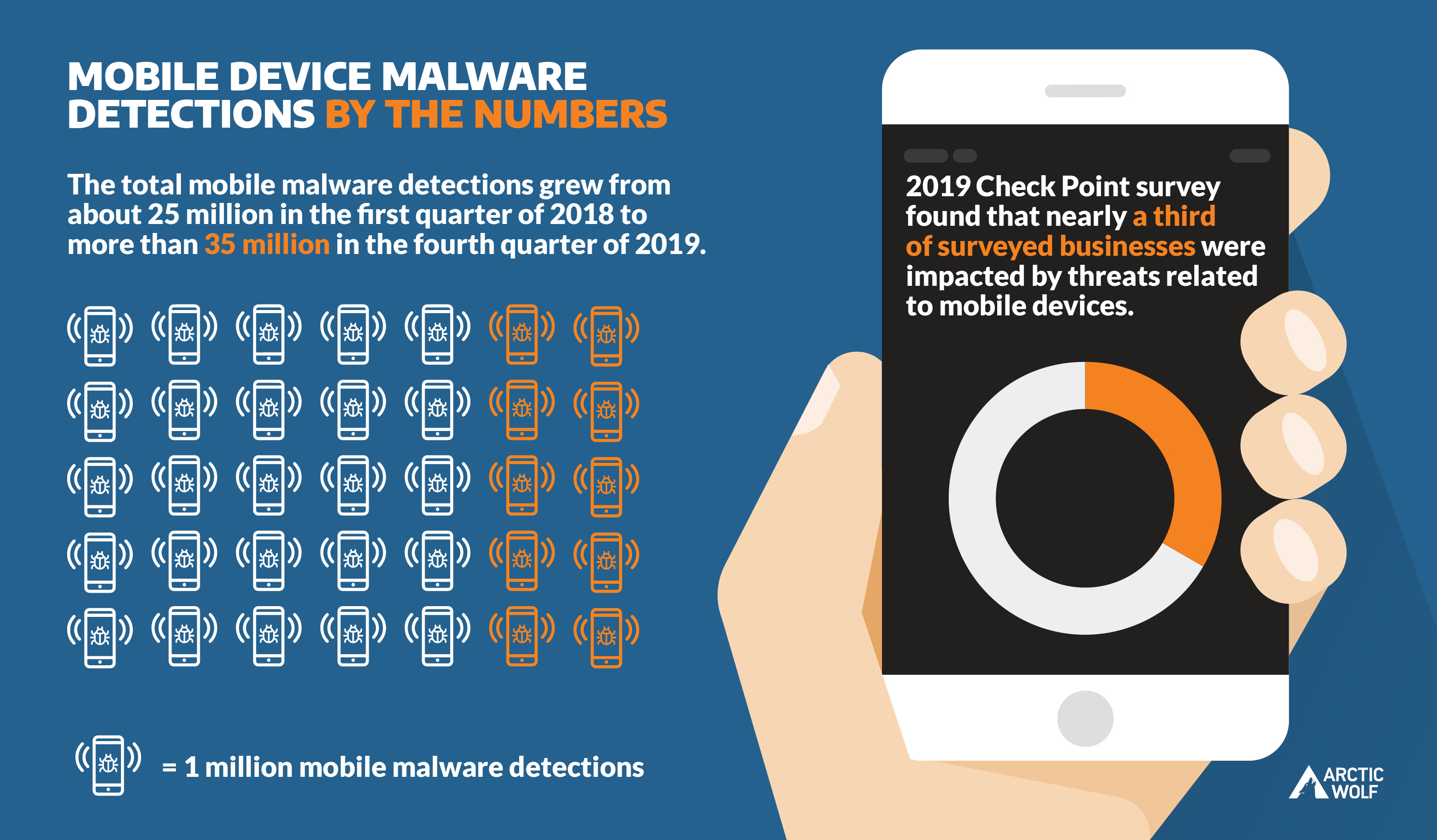 Graphic of Mobile Device malware detections by the numbers. Detections grew from 25 million in 2018 to 35 million at end of 2019.