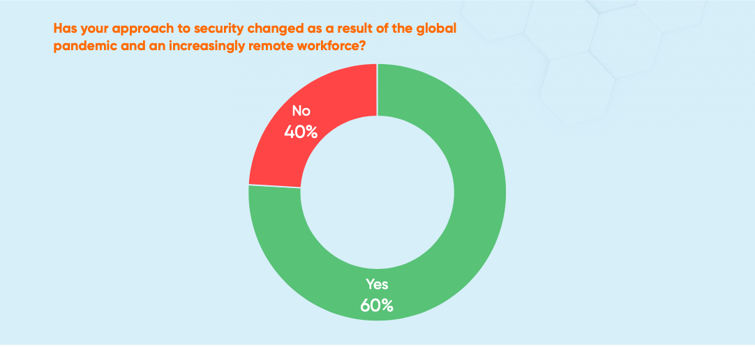 Text: has your approach to security changed as a result of the global pandemic and an increasingly remote workforce? Graph shows 60% of respondents said yes.