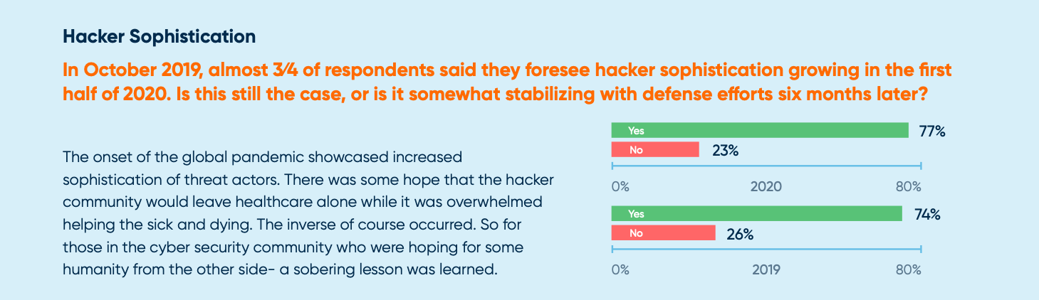 A bar graph that shows respondents believe hacker sophistication will continue to grow. It's risen from 74% to 77% in the past year.