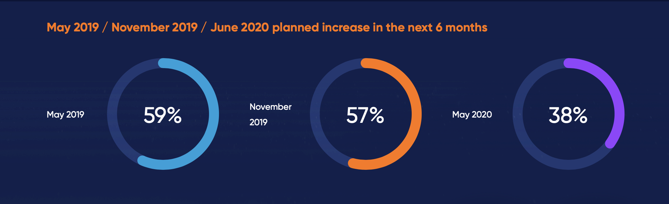Graph showing only 38% of respondents believe their IT budgets will grow in the next six months. Down from 59% in May 2019