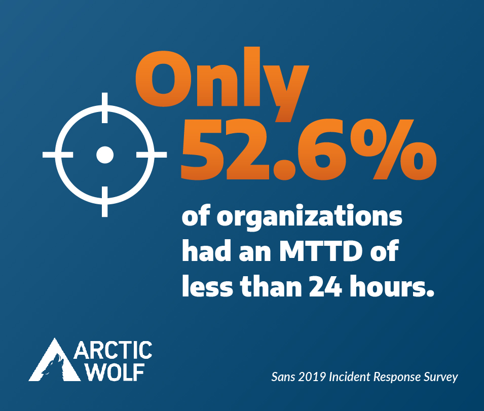 "Graphic featuring the stat ""Only 52.6% of organizations had an MTTD of less than 24 hours."""