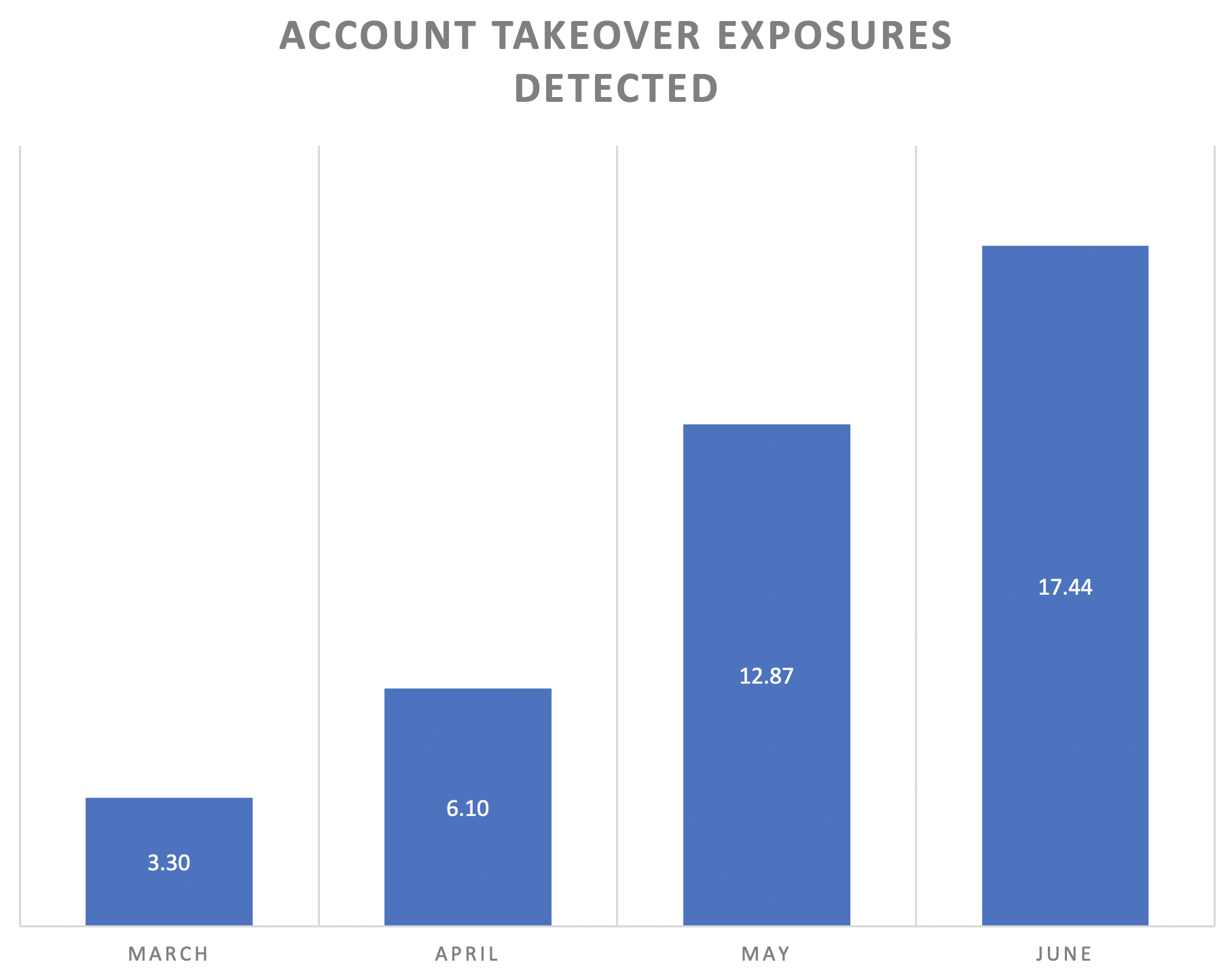 Graph of account takeover exposures detected. Rises from 3.30 in March to 17.44 in June.