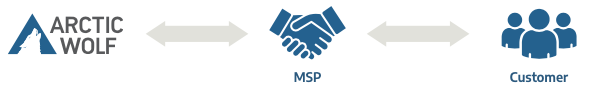Arctic Wolf, MSPs and Customers