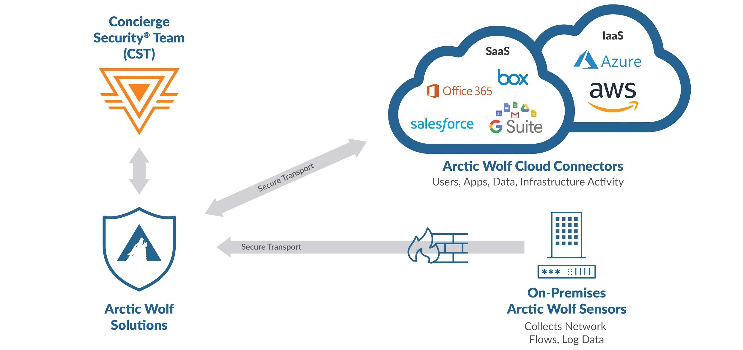 Concierge Security Team with graphic connecting to Arctic Wolf Solutions and secure transport to AW Cloud connectors and on-premises AW sensors