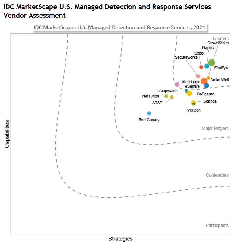 IDC Marketscape U.S. Managed Detection and Response Services Vendor Assessment, Arctic Wolf is listed in the leader category.