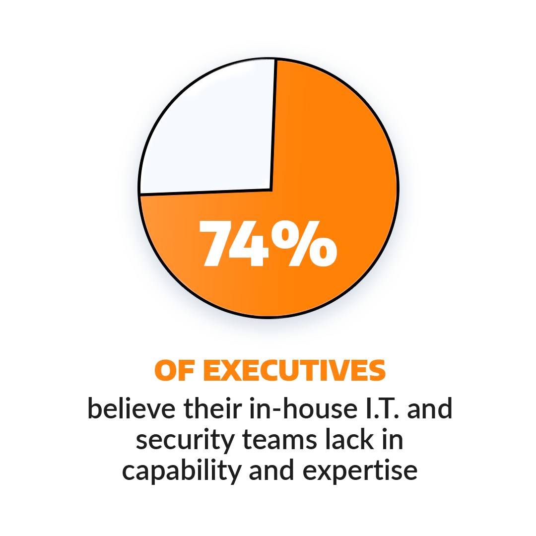 Image of a graph showing that 74 percent of executives believe their I.T. and security teams lack in capability and expertise