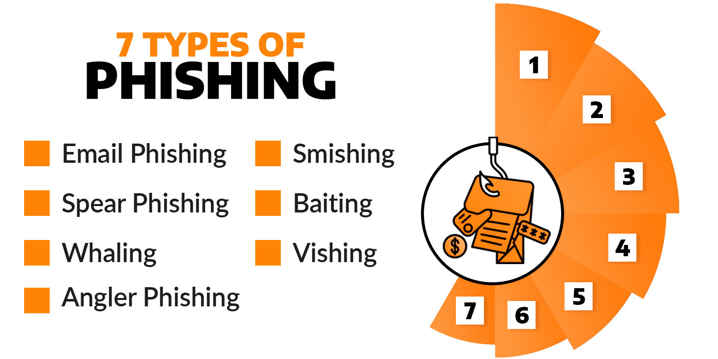 The seven types of phishing with a hook graphic holding onto a series of cards